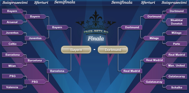 Drumul spre finala Champions League